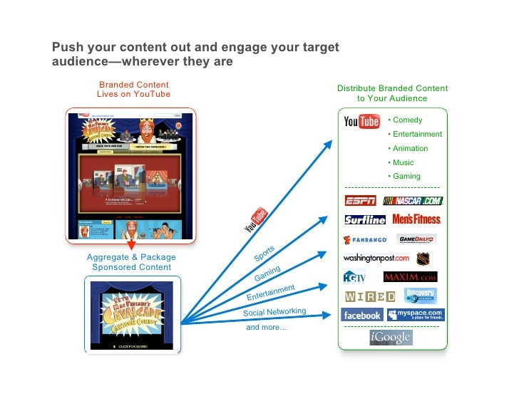 Push your content out and engage your target audience—wherever they are        Branded Content                           D...