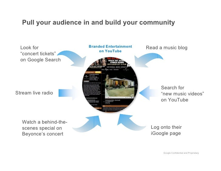 Pull your audience in and build your community                            Branded Entertainment   Look for                ...