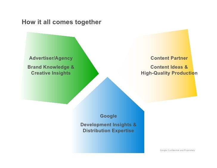 How it all comes together       Advertiser/Agency                                Content Partner  Brand Knowledge &       ...