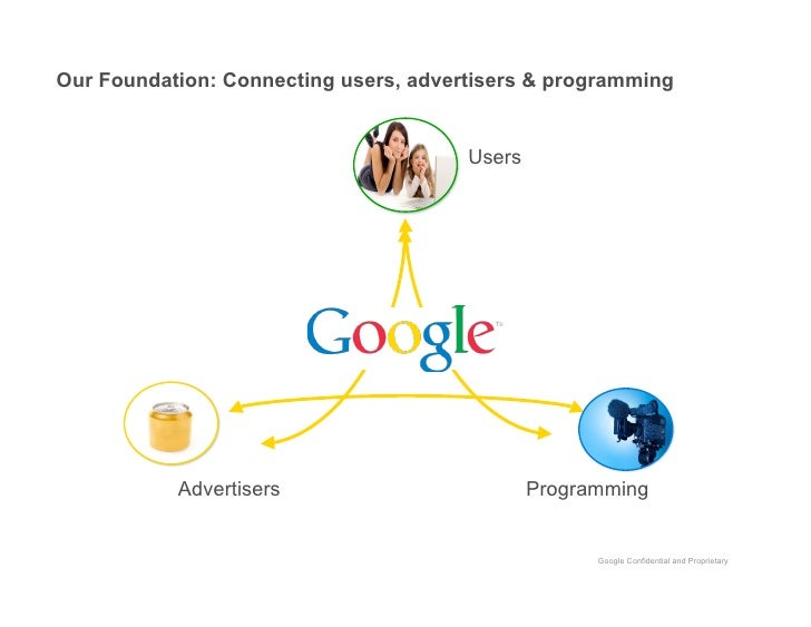 Our Foundation: Connecting users, advertisers & programming                                          Users                ...