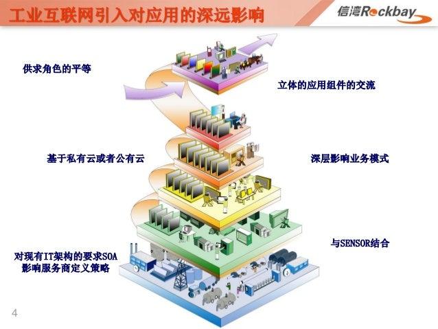 Next chinaiiot platform Slide 3