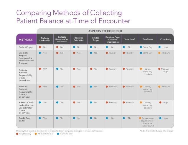 How to Implement a Patient Fees Collection Plan in Your Practice