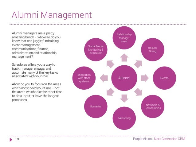 alumni tracking system Learn more about how to use social donor management for a healthier alumni  database.