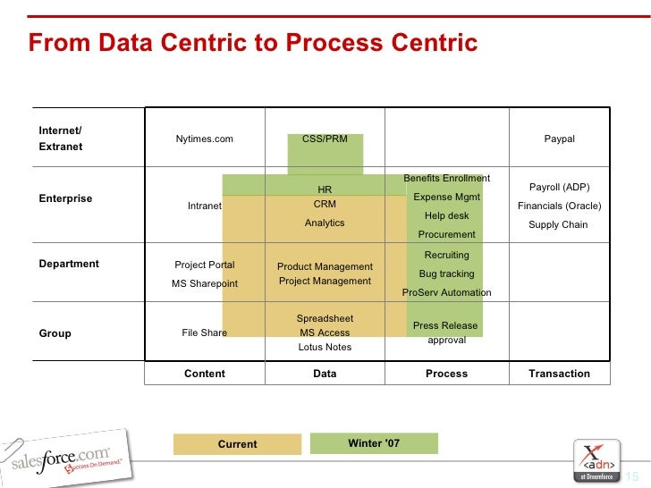 From Data Centric to Process Centric Current Winter '07 Content File Share Project Portal MS Sharepoint Intranet Nytimes.c...
