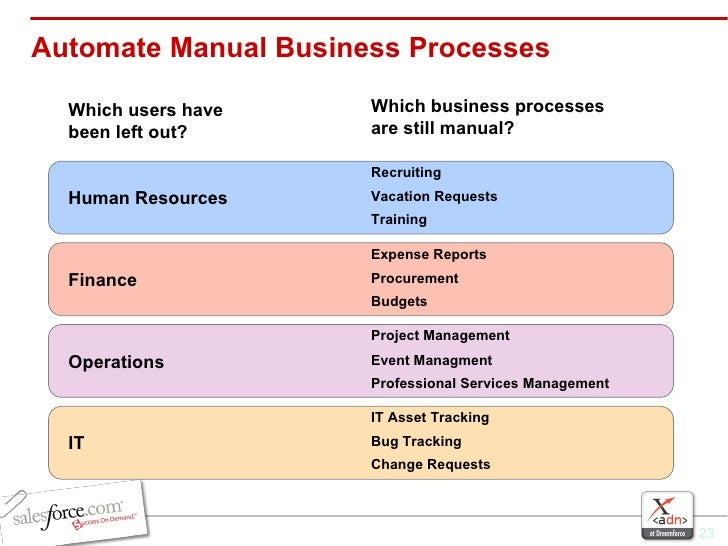 Automate Manual Business Processes Human Resources Recruiting Vacation Requests Training Finance Expense Reports Procureme...