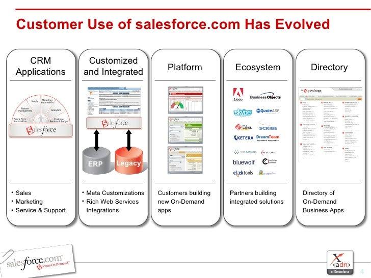 Customer Use of salesforce.com Has Evolved CRM Applications <ul><li>Sales </li></ul><ul><li>Marketing </li></ul><ul><li>Se...