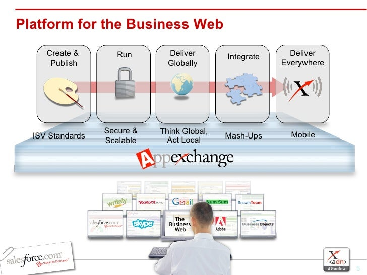 Platform for the Business Web Secure &  Scalable   Integrate Mash-Ups ISV Standards Create &  Publish Deliver Everywhere M...