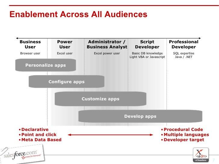 Enablement Across All Audiences Business User Power User Administrator / Business Analyst Script Developer Professional De...