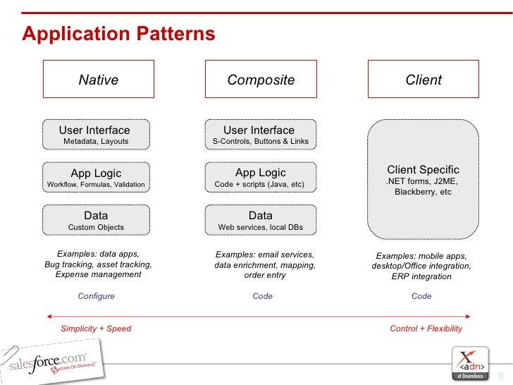 Application Patterns Native Composite Client User Interface  Metadata, Layouts App Logic Workflow, Formulas, Validation Da...