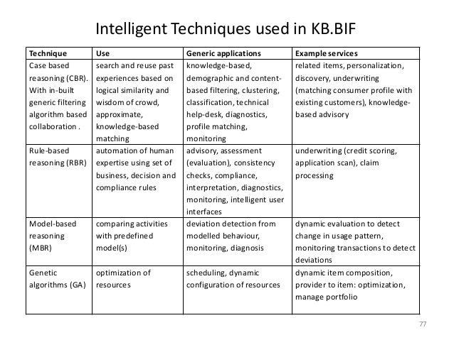 MOOGA: Next generation BI a knowledge based approach using