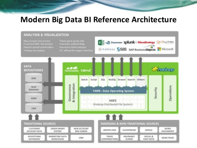 Next Generation Big Data Bi