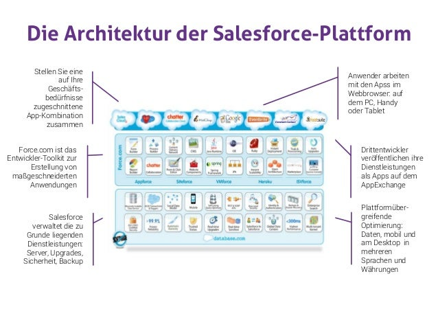 Next generation fundraising with salesforce crm deutsch for Architektur software