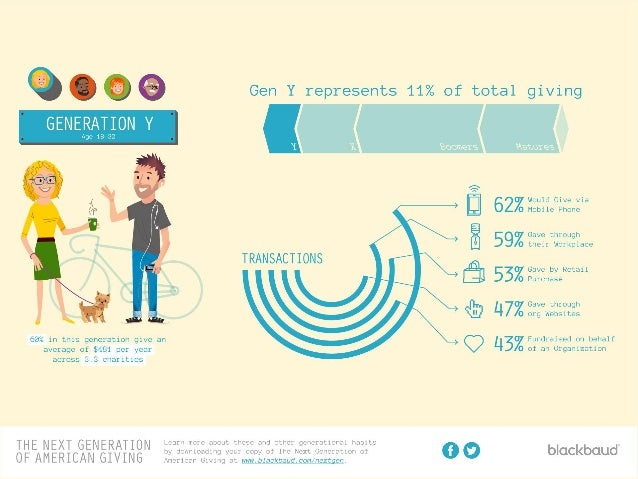 The Next Generation of American Giving by Blackbaud