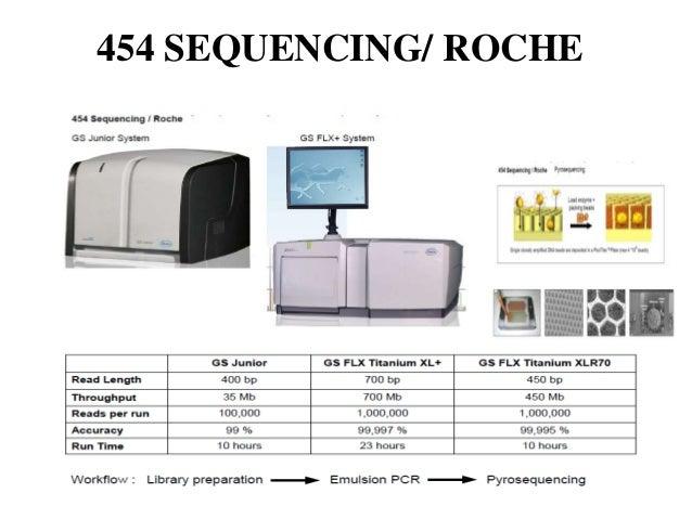 Next generation sequencing Next Generation Sequencing Machine