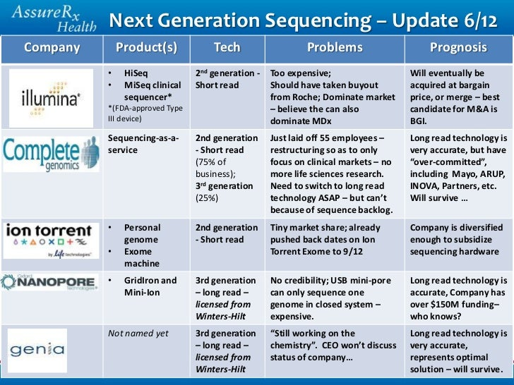 Next generation sequencing in pharmacogenomics