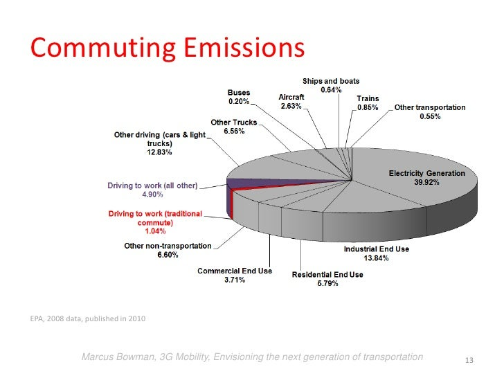 Next Generation Vehicles: Electric Cars, Emissions, Commuting, and Pa…