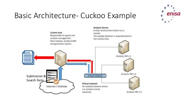Basic Architecture  Cuckoo Example Submission U0026 Search Form ...
