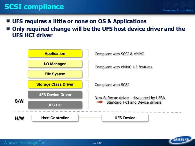 Q4 11: Next Gen Mobile Storage – UFS