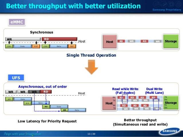 Q4 11: Next Gen Mobile Storage – UFS
