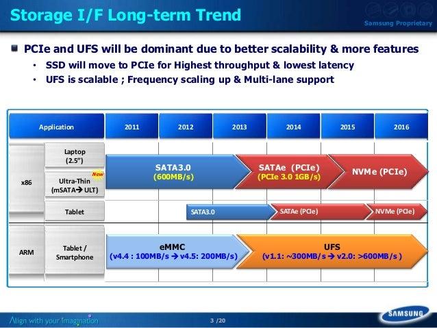 Q4.11: Next Gen Mobile Storage – UFS Slide 3