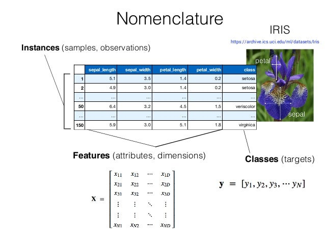 Instances (samples, observations) Features (attributes, dimensions) Classes (targets) Nomenclature sepal_length sepal_widt...