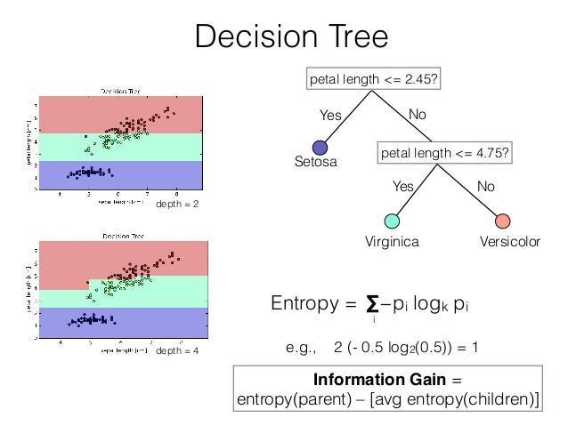 Decision Tree Entropy = depth = 4 petal length <= 2.45? petal length <= 4.75? Setosa Virginica Versicolor Yes No e.g., 2 (...