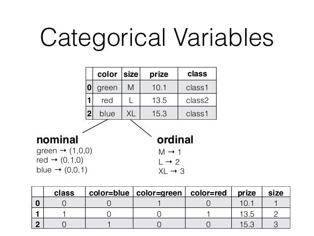 Categorical Variables color size prize class label 0 green M 10.1 class1 1 red L 13.5 class2 2 blue XL 15.3 class1 ordinal...