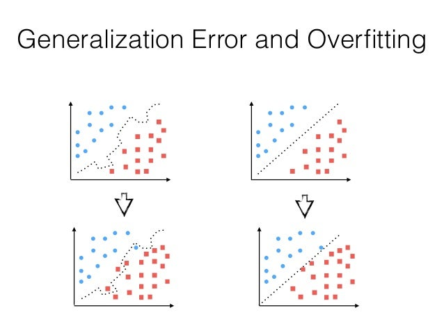 Generalization Error and Overfitting