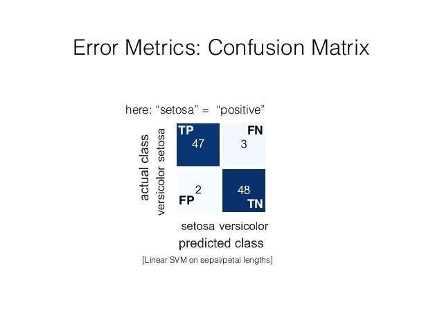 "Error Metrics: Confusion Matrix TP [Linear SVM on sepal/petal lengths] TN FN FP here: ""setosa"" = ""positive"""