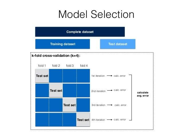 Test set Training dataset Test