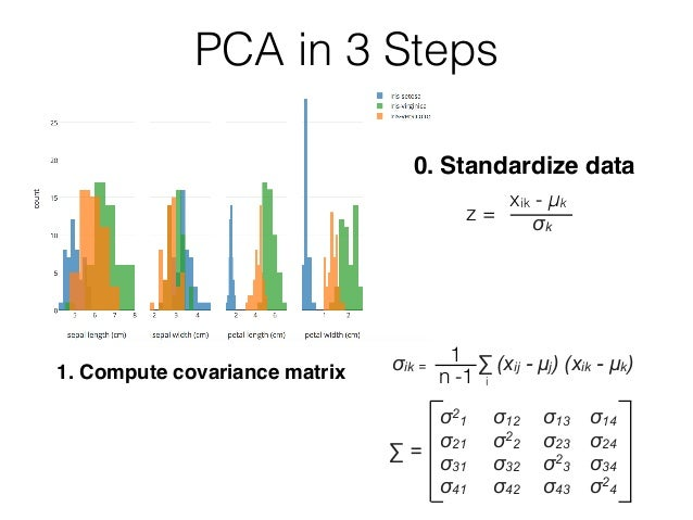 0. Standardize data 1. Compute covariance matrix z = xik - μk σik = ∑ (xij - µj) (xik - µk) σk 1 in -1 σ2 1 σ12 σ13 σ14 σ2...