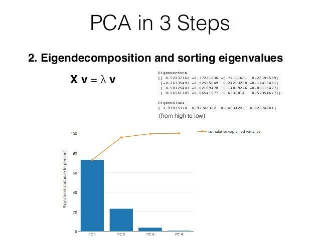 2. Eigendecomposition and sorting eigenvalues PCA in 3 Steps X v = λ v Eigenvectors [[ 0.52237162 -0.37231836 -0.72101681 ...