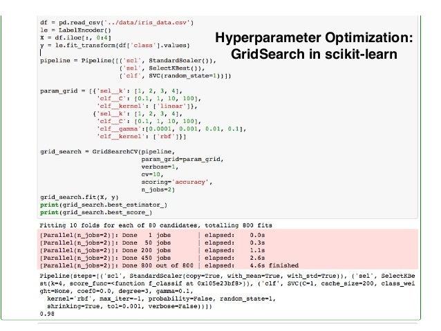 Hyperparameter Optimization: GridSearch in scikit-learn