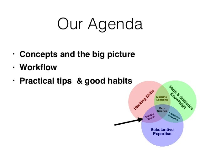 Our Agenda • Concepts and the big picture • Workflow • Practical tips & good habits