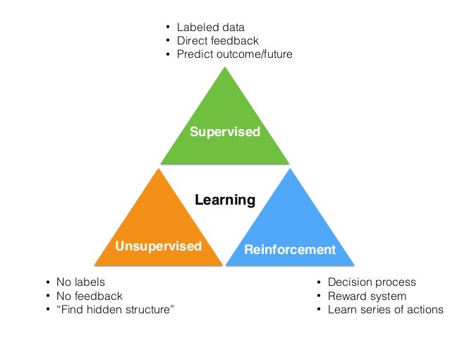 Learning • Labeled data • Direct feedback • Predict outcome/future • Decision process • Reward system • Learn series of ac...