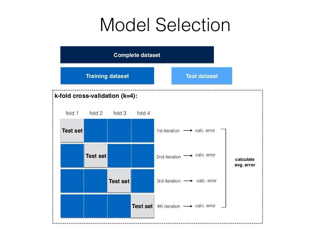 test set training dataset test. Black Bedroom Furniture Sets. Home Design Ideas
