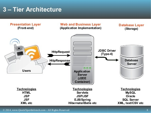 Next gen tech from quickxpert infotech for Architecture 3 tiers php