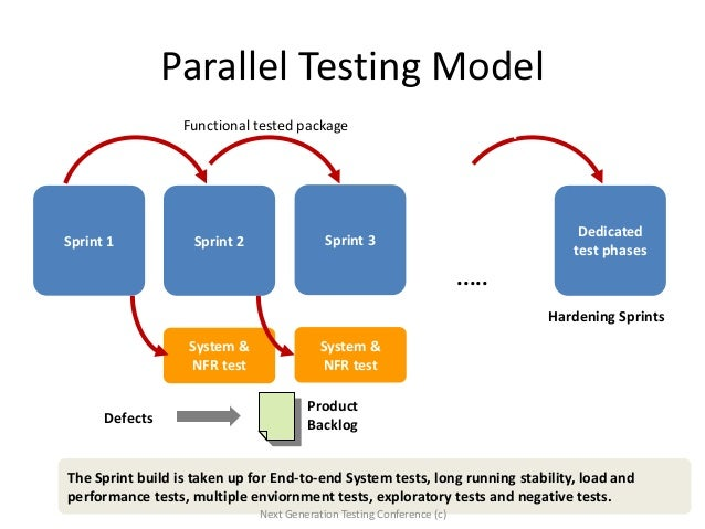 Guide to Agile testing