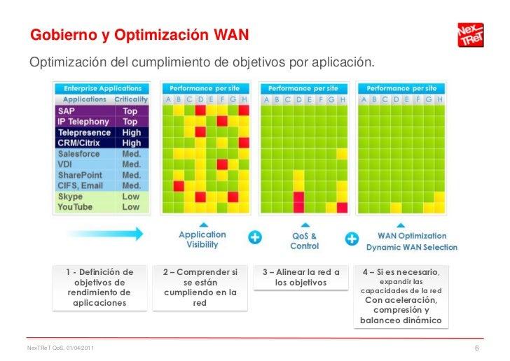 Gobierno y Optimización WANOptimización del cumplimiento de objetivos por aplicación.             1 - Definición de   2 – ...