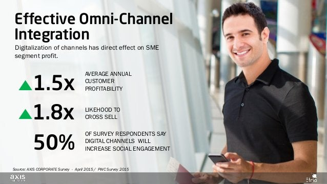 50% OF SURVEY RESPONDENTS SAY DIGITAL CHANNELS WILL INCREASE SOCIAL ENGAGEMENT Digitalization of channels has direct effec...