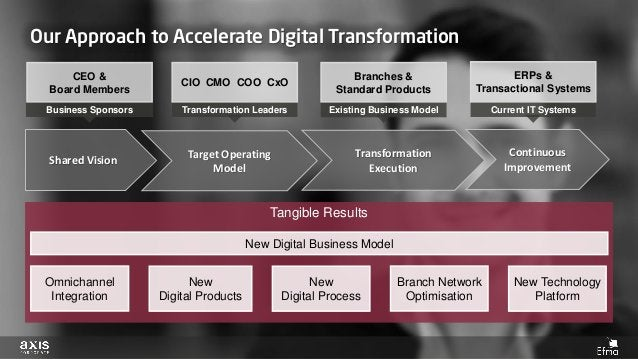 Tangible Results Transformation Leaders New Digital Business Model Our Approach to Accelerate Digital Transformation Share...