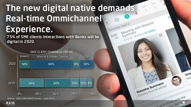 Source: AXIS CORPORATE Survey - April 2015 The new digital native demands Real-time Ommichannel Experience. 75% of SME cli...