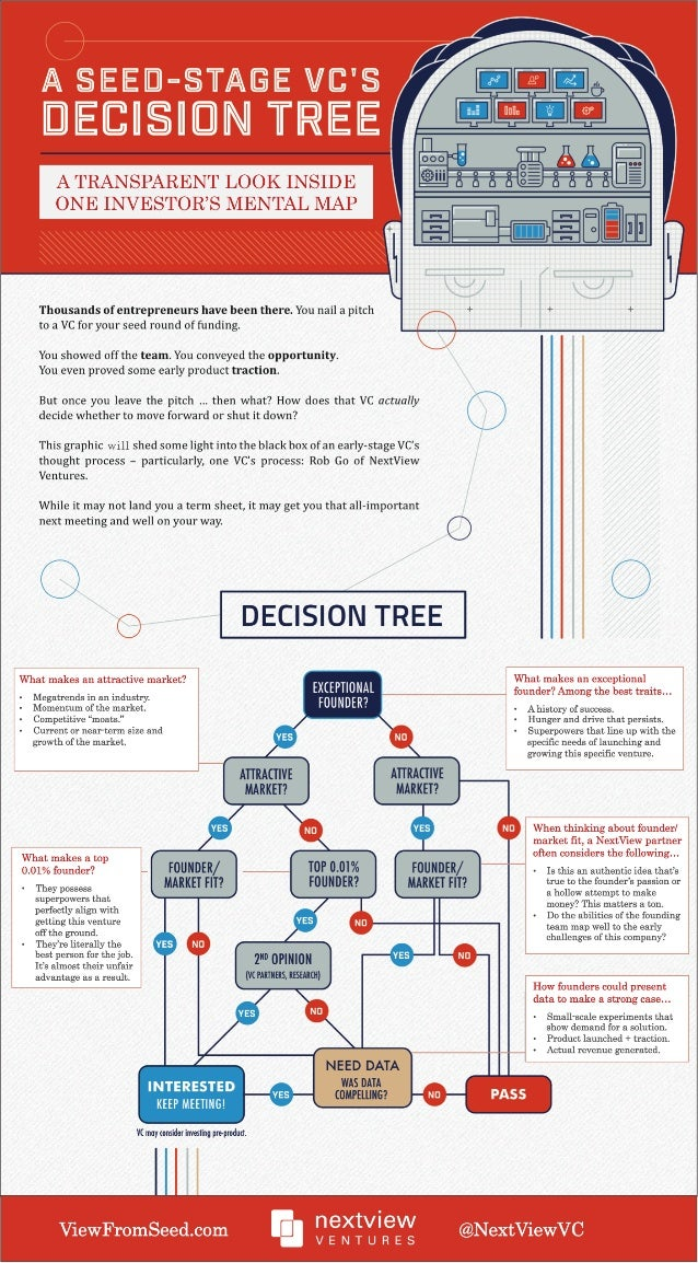 A sEE-= sTAsE vtrs DECISION TREE  A TRANSPARENT LOOK INSIDE ONE INVESTOR'S MENTAL MAP  Thousands ofentrepreneurs have been...