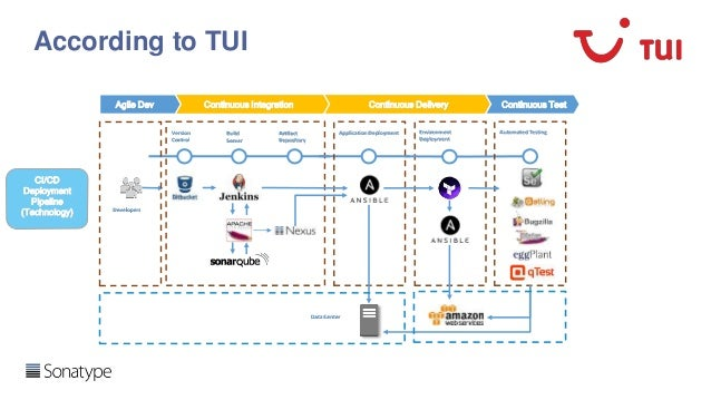 DevOps and Continuous Delivery Reference Architectures (including Nexus and other popular tools) Slide 3