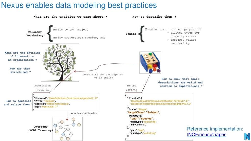 Nexus enables data modeling best practices Reference implementation: INCF/neuroshapes