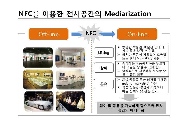 NFC를 이용한 전시공간의 Mediarization    Off-line   NFC                  On-line                               Ø 방문한 박물관, 미술관 등에 대 ...