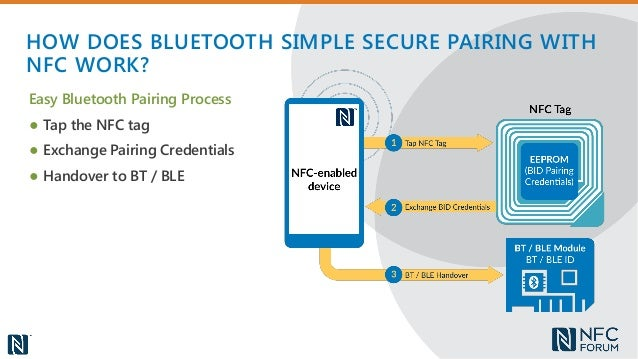 NFC + Bluetooth The Perfect Pair