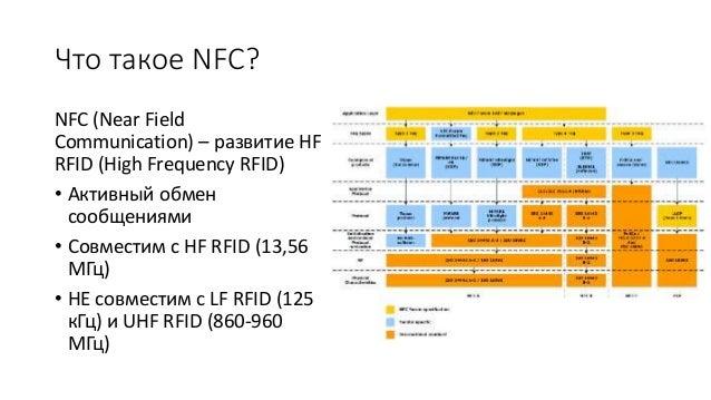 Василий Бернштейн. Тенденции мобильных платежей – NFC & In-App Payments. РИФ-Воронеж 2016 Slide 2
