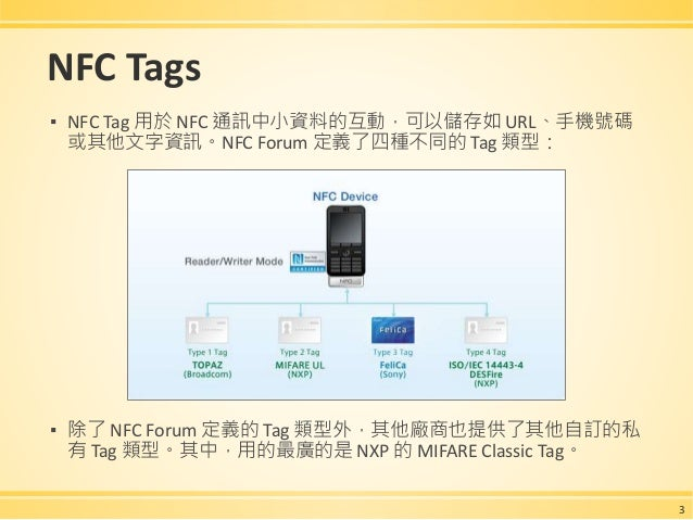 Android Application Development of NFC Reader-Writer Mode