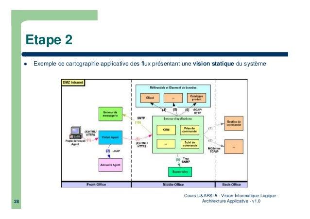 Informatique logiquarchitecture applicative for Architecture fonctionnelle exemple